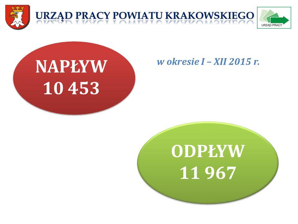 NAPŁYW 10 453 ODPŁYW 11 967 w okresie I – XII 2015 r.
