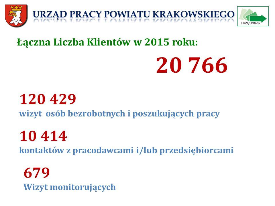 Łączna Liczba Klientów w 2015 roku: 20 766 120 429 wizyt osób bezrobotnych i poszukujących pracy 10 414 kontaktów z pracodawcami i/lub przedsiębiorcami 679 Wizyt monitorujących