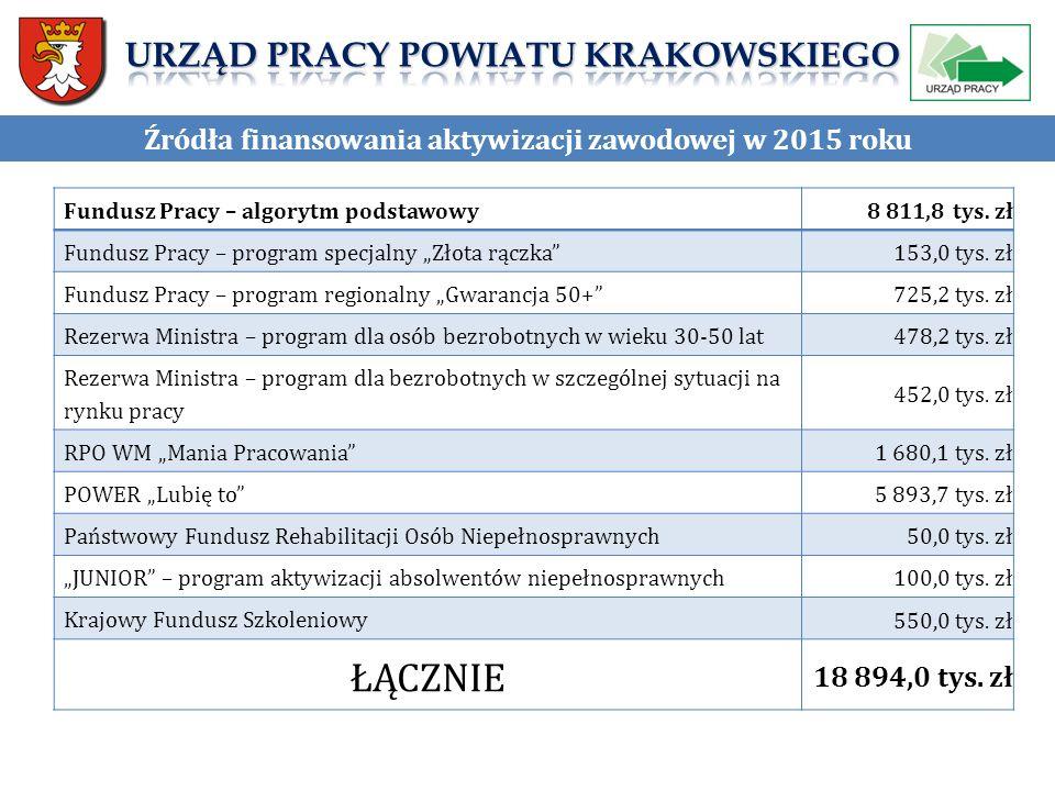 Źródła finansowania aktywizacji zawodowej w 2015 roku Fundusz Pracy – algorytm podstawowy 8 811,8 tys.