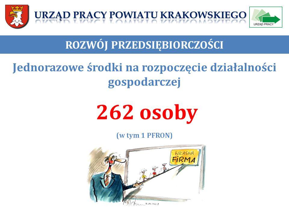 ROZWÓJ PRZEDSIĘBIORCZOŚCI Jednorazowe środki na rozpoczęcie działalności gospodarczej 262 osoby (w tym 1 PFRON)