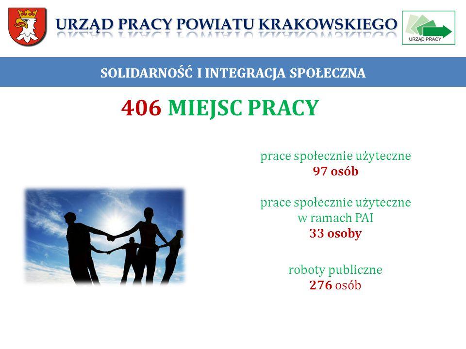 SOLIDARNOŚĆ I INTEGRACJA SPOŁECZNA prace społecznie użyteczne 97 osób prace społecznie użyteczne w ramach PAI 33 osoby roboty publiczne 276 osób 406 MIEJSC PRACY