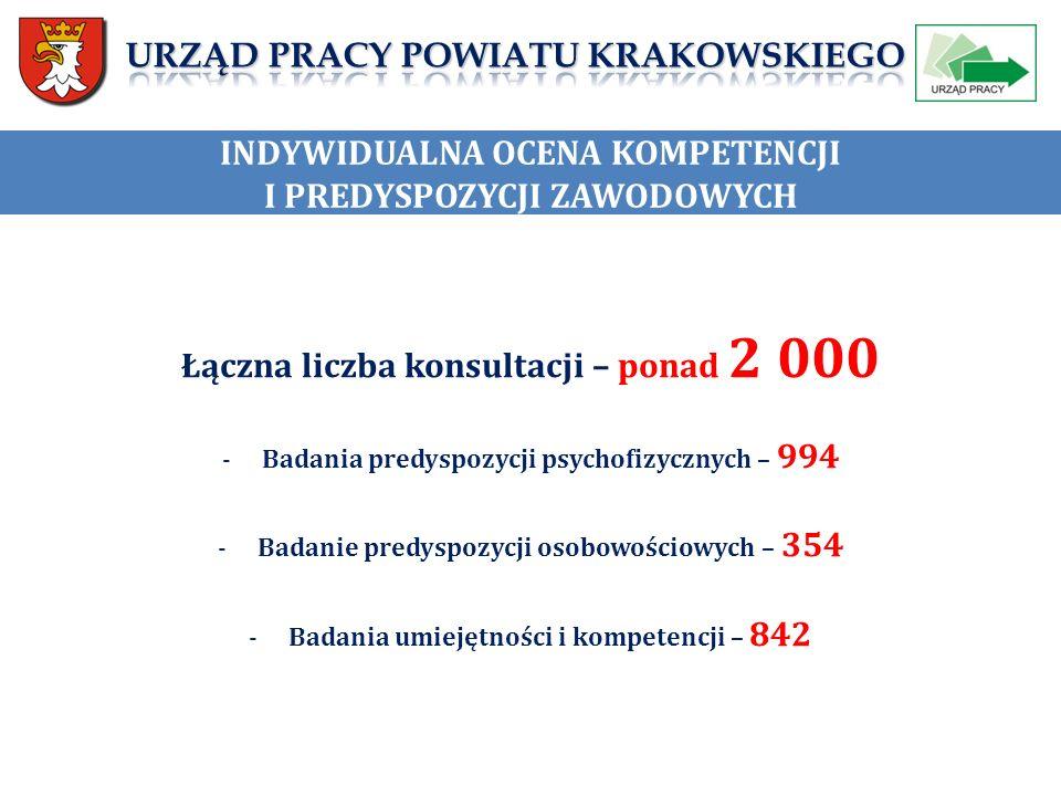 INDYWIDUALNA OCENA KOMPETENCJI I PREDYSPOZYCJI ZAWODOWYCH Łączna liczba konsultacji – ponad 2 000 -Badania predyspozycji psychofizycznych – 994 -Badanie predyspozycji osobowościowych – 354 -Badania umiejętności i kompetencji – 842