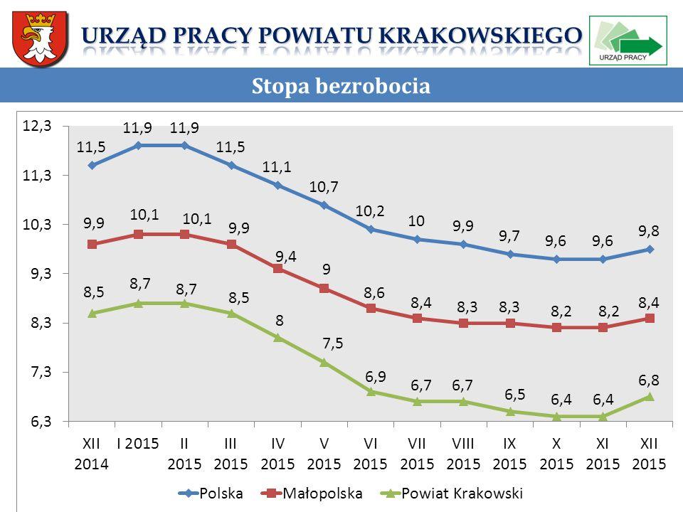 Dziękuję za uwagę! Urząd Pracy Powiatu Krakowskiego ul. Mazowiecka 21 30-019Kraków www.uppk.pl