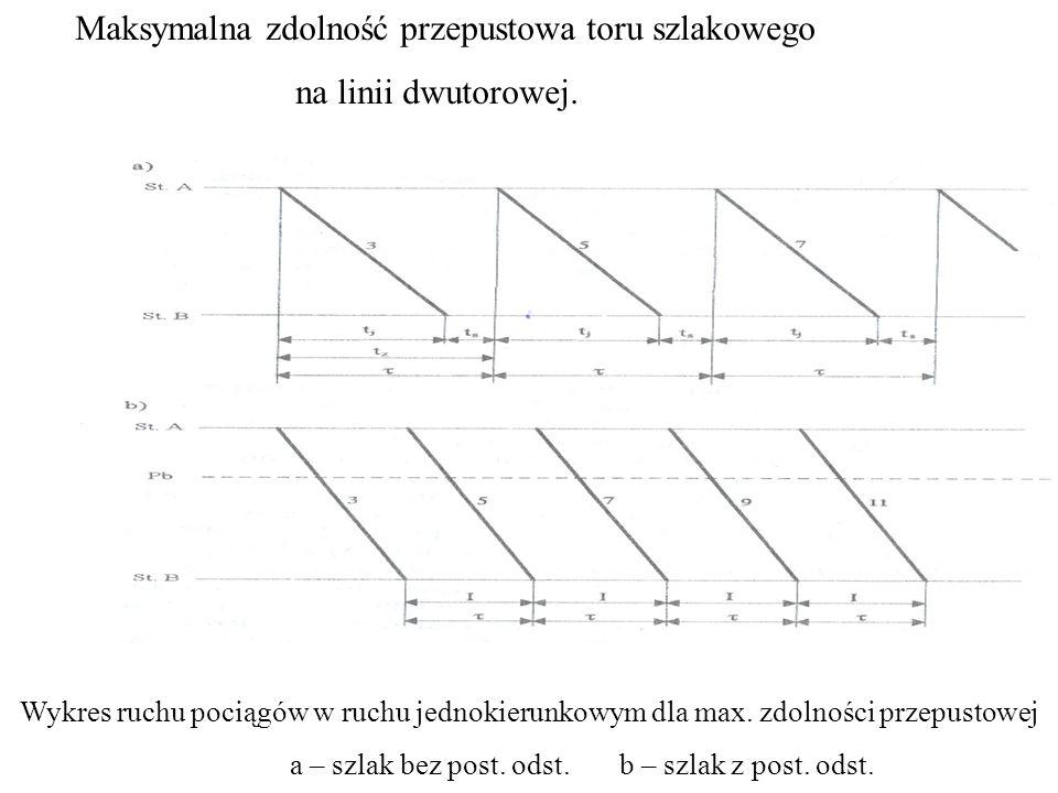 Wykres ruchu pociągów w ruchu jednokierunkowym dla max.