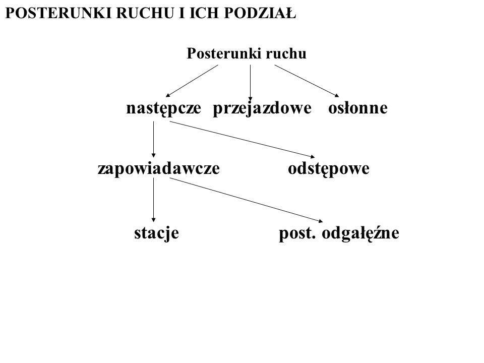 POSTERUNKI RUCHU I ICH PODZIAŁ następcze przejazdowe osłonne stacje post.