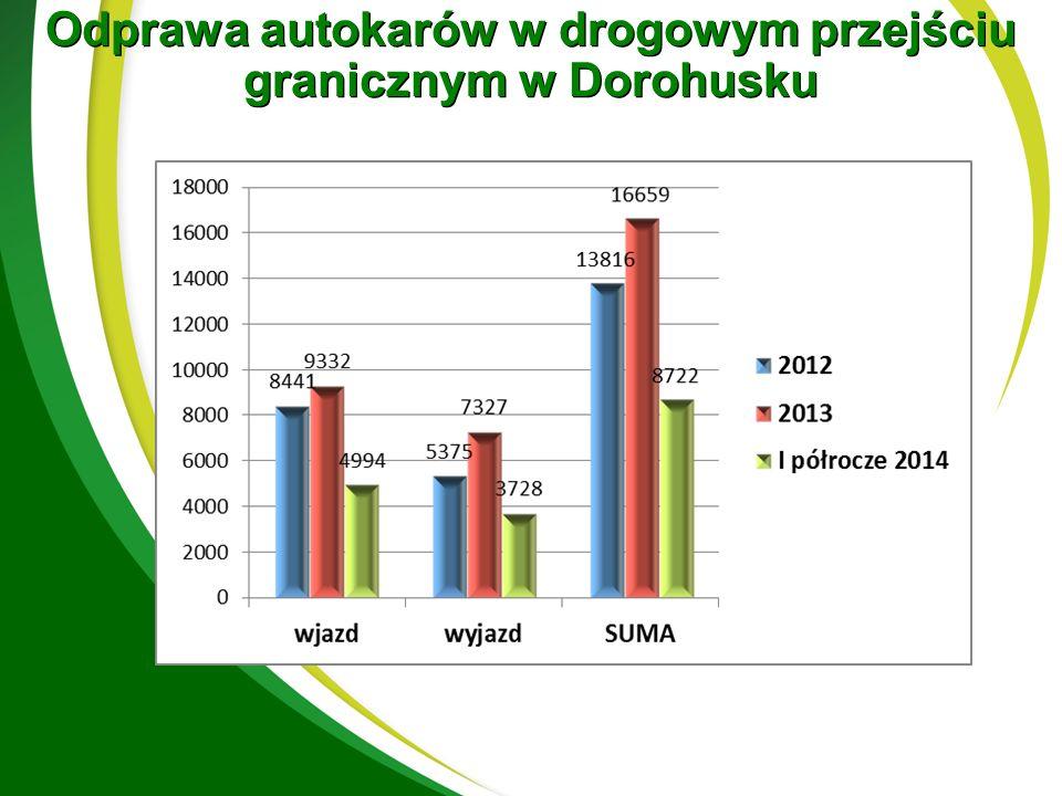 Odprawa autokarów w drogowym przejściu granicznym w Dorohusku + 6,8%+ 8,9% + 7,9%
