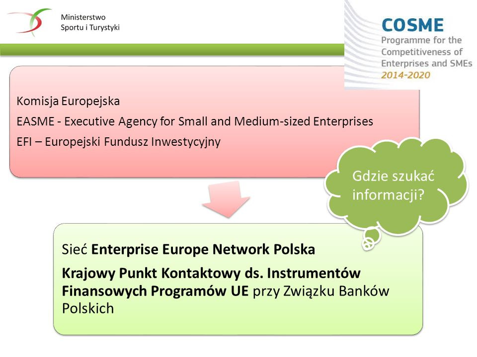 Komisja Europejska EASME - Executive Agency for Small and Medium-sized Enterprises EFI – Europejski Fundusz Inwestycyjny Sieć Enterprise Europe Network Polska Krajowy Punkt Kontaktowy ds.