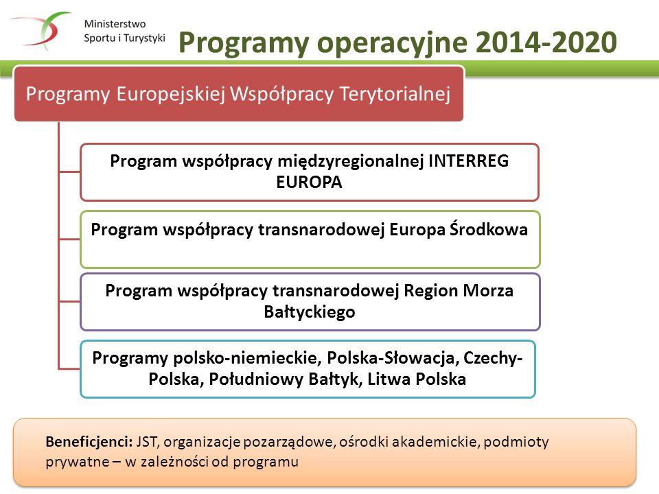 Programy operacyjne 2014-2020 Programy Europejskiej Współpracy Terytorialnej Program współpracy międzyregionalnej INTERREG EUROPA Program współpracy transnarodowej Europa Środkowa Program współpracy transnarodowej Region Morza Bałtyckiego Programy polsko-niemieckie, Polska-Słowacja, Czechy- Polska, Południowy Bałtyk, Litwa Polska Beneficjenci: JST, organizacje pozarządowe, ośrodki akademickie, podmioty prywatne – w zależności od programu
