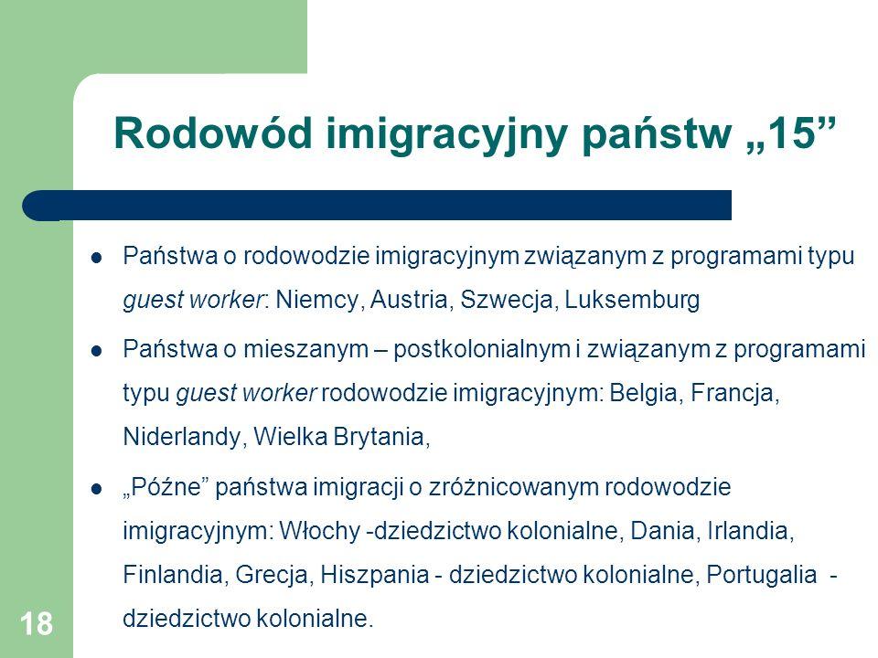 """18 Rodowód imigracyjny państw """"15 Państwa o rodowodzie imigracyjnym związanym z programami typu guest worker: Niemcy, Austria, Szwecja, Luksemburg Państwa o mieszanym – postkolonialnym i związanym z programami typu guest worker rodowodzie imigracyjnym: Belgia, Francja, Niderlandy, Wielka Brytania, """"Późne państwa imigracji o zróżnicowanym rodowodzie imigracyjnym: Włochy -dziedzictwo kolonialne, Dania, Irlandia, Finlandia, Grecja, Hiszpania - dziedzictwo kolonialne, Portugalia - dziedzictwo kolonialne."""