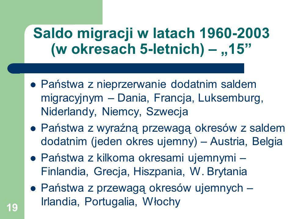 """19 Saldo migracji w latach 1960-2003 (w okresach 5-letnich) – """"15 Państwa z nieprzerwanie dodatnim saldem migracyjnym – Dania, Francja, Luksemburg, Niderlandy, Niemcy, Szwecja Państwa z wyraźną przewagą okresów z saldem dodatnim (jeden okres ujemny) – Austria, Belgia Państwa z kilkoma okresami ujemnymi – Finlandia, Grecja, Hiszpania, W."""
