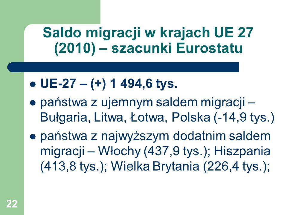 22 Saldo migracji w krajach UE 27 (2010) – szacunki Eurostatu UE-27 – (+) 1 494,6 tys. państwa z ujemnym saldem migracji – Bułgaria, Litwa, Łotwa, Pol