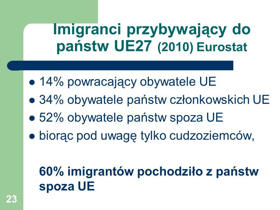 23 Imigranci przybywający do państw UE27 (2010) Eurostat 14% powracający obywatele UE 34% obywatele państw członkowskich UE 52% obywatele państw spoza UE biorąc pod uwagę tylko cudzoziemców, 60% imigrantów pochodziło z państw spoza UE