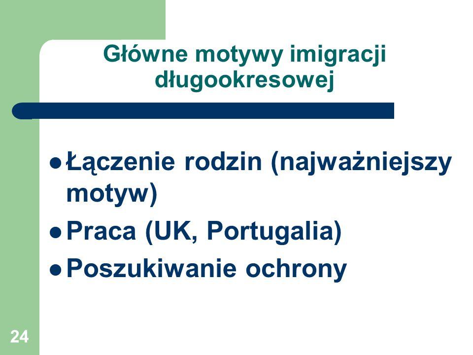 24 Główne motywy imigracji długookresowej Łączenie rodzin (najważniejszy motyw) Praca (UK, Portugalia) Poszukiwanie ochrony