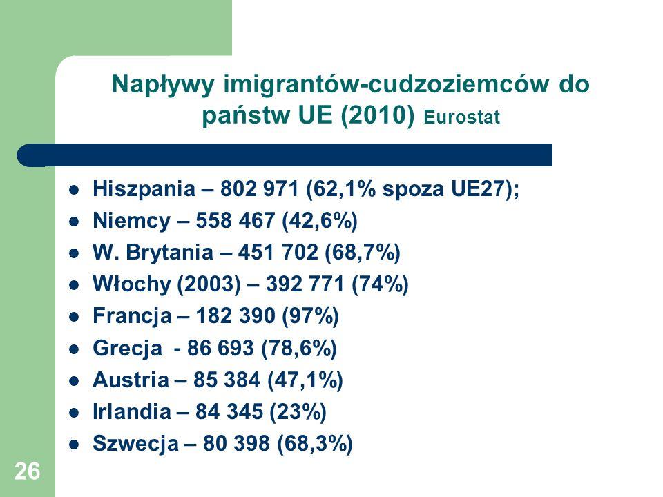 26 Napływy imigrantów-cudzoziemców do państw UE (2010) Eurostat Hiszpania – 802 971 (62,1% spoza UE27); Niemcy – 558 467 (42,6%) W. Brytania – 451 702