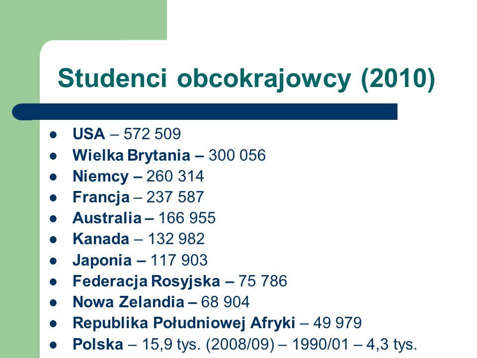 Studenci obcokrajowcy (2010) USA – 572 509 Wielka Brytania – 300 056 Niemcy – 260 314 Francja – 237 587 Australia – 166 955 Kanada – 132 982 Japonia – 117 903 Federacja Rosyjska – 75 786 Nowa Zelandia – 68 904 Republika Południowej Afryki – 49 979 Polska – 15,9 tys.