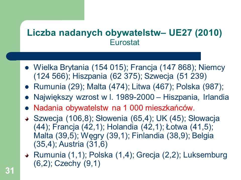 31 Liczba nadanych obywatelstw– UE27 (2010) Eurostat Wielka Brytania (154 015); Francja (147 868); Niemcy (124 566); Hiszpania (62 375); Szwecja (51 239) Rumunia (29); Malta (474); Litwa (467); Polska (987); Największy wzrost w l.