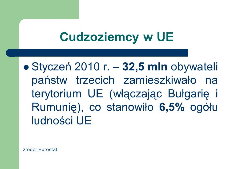Cudzoziemcy w UE Styczeń 2010 r. – 32,5 mln obywateli państw trzecich zamieszkiwało na terytorium UE (włączając Bułgarię i Rumunię), co stanowiło 6,5%