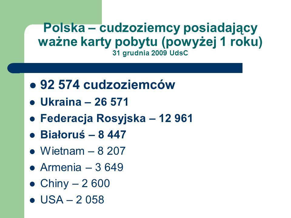 Polska – cudzoziemcy posiadający ważne karty pobytu (powyżej 1 roku) 31 grudnia 2009 UdsC 92 574 cudzoziemców Ukraina – 26 571 Federacja Rosyjska – 12 961 Białoruś – 8 447 Wietnam – 8 207 Armenia – 3 649 Chiny – 2 600 USA – 2 058