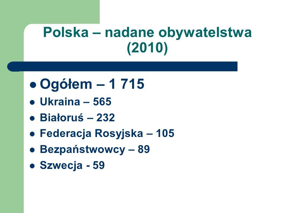 Polska – nadane obywatelstwa (2010) Ogółem – 1 715 Ukraina – 565 Białoruś – 232 Federacja Rosyjska – 105 Bezpaństwowcy – 89 Szwecja - 59