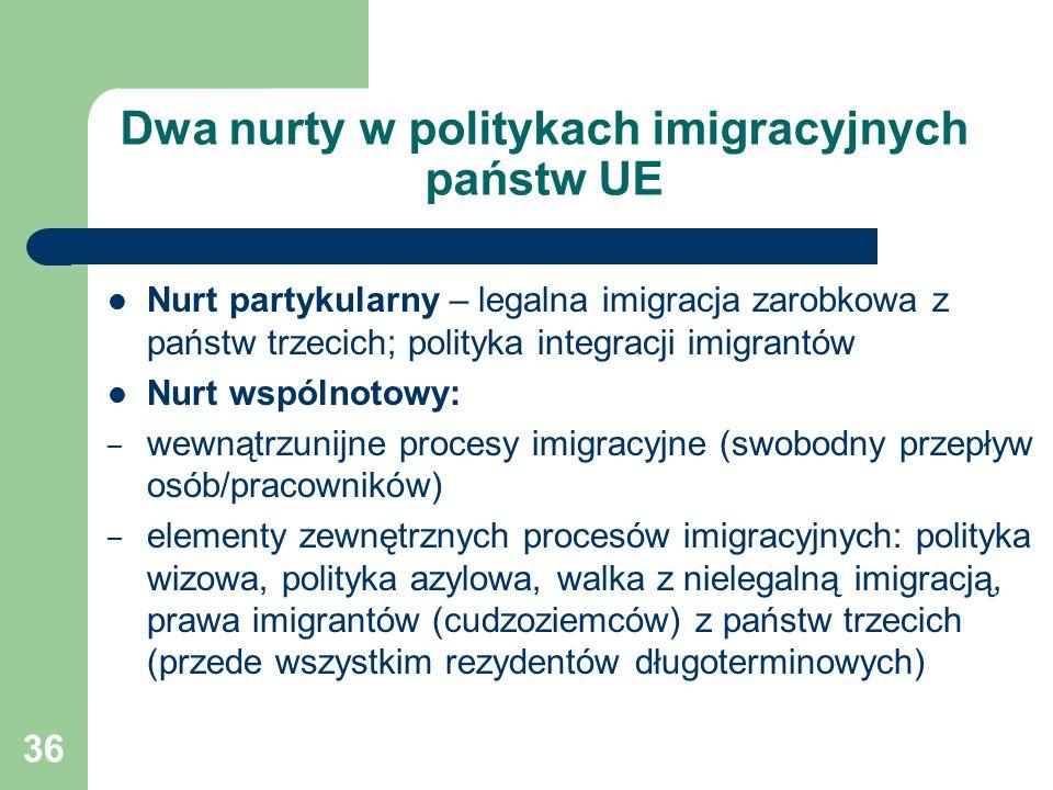 36 Dwa nurty w politykach imigracyjnych państw UE Nurt partykularny – legalna imigracja zarobkowa z państw trzecich; polityka integracji imigrantów Nurt wspólnotowy: – wewnątrzunijne procesy imigracyjne (swobodny przepływ osób/pracowników) – elementy zewnętrznych procesów imigracyjnych: polityka wizowa, polityka azylowa, walka z nielegalną imigracją, prawa imigrantów (cudzoziemców) z państw trzecich (przede wszystkim rezydentów długoterminowych)