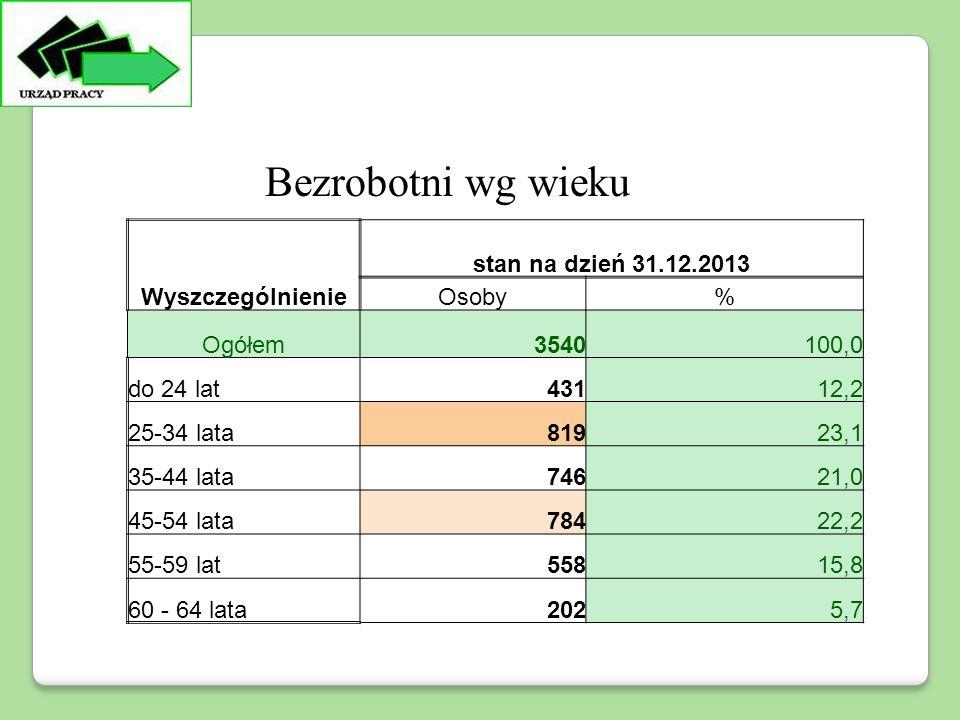 Wyszczególnienie stan na dzień 31.12.2013 Osoby% Ogółem3540100,0 do 24 lat43112,2 25-34 lata81923,1 35-44 lata74621,0 45-54 lata78422,2 55-59 lat55815