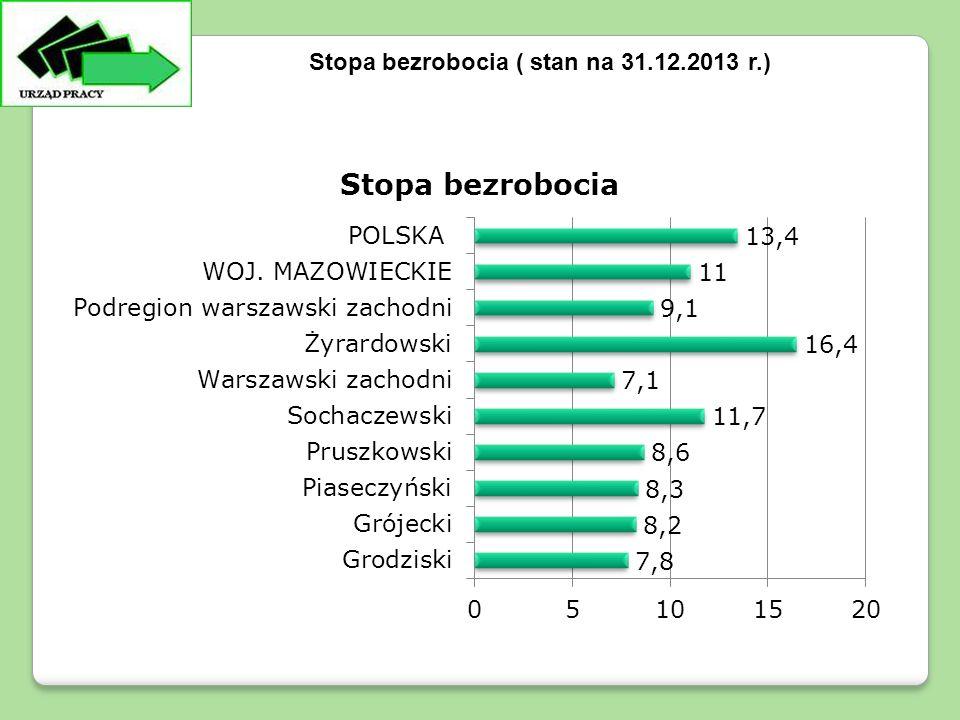 Stopa bezrobocia ( stan na 31.12.2013 r.)