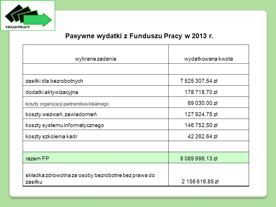 Pasywne wydatki z Funduszu Pracy w 2013 r. wybrane zadaniawydatkowana kwota zasiłki dla bezrobotnych 7 525 307,54 zł dodatki aktywizacyjne 178 718,70