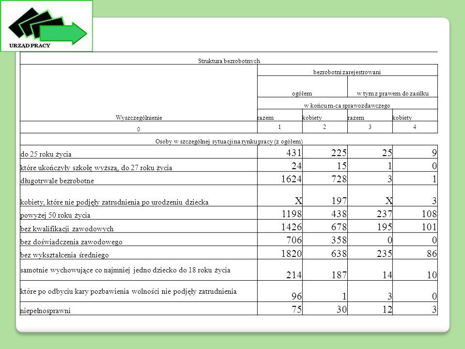 Struktura bezrobotnych Wyszczególnienie bezrobotni zarejestrowani ogółemw tym z prawem do zasiłku w końcu m-ca sprawozdawczego razemkobietyrazemkobiety 0 1234 Osoby w szczególnej sytuacji na rynku pracy (z ogółem) do 25 roku życia 431225259 które ukończyły szkołę wyższą, do 27 roku życia 241510 długotrwale bezrobotne 162472831 kobiety, które nie podjęły zatrudnienia po urodzeniu dziecka X197X3 powyżej 50 roku życia 1198438237108 bez kwalifikacji zawodowych 1426678195101 bez doświadczenia zawodowego 70635800 bez wykształcenia średniego 182063823586 samotnie wychowujące co najmniej jedno dziecko do 18 roku życia 2141871410 które po odbyciu kary pozbawienia wolności nie podjęły zatrudnienia 96130 niepełnosprawni 7530123