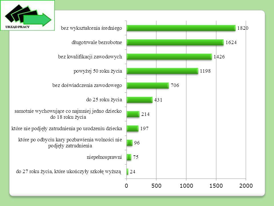 Powiatowy Urząd Pracy dla Powiatu Warszawskiego Zachodniego w Błoniu w Błoniu sfinansował studia podyplomowe dla 4 osób bezrobotnych.