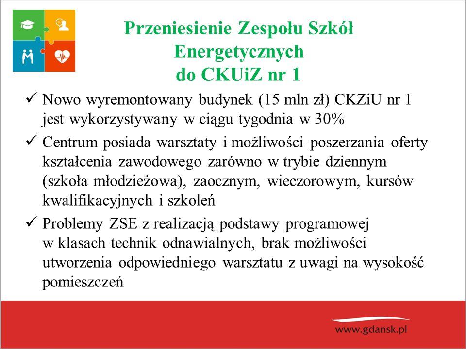 Przeniesienie Zespołu Szkół Energetycznych do CKUiZ nr 1 Nowo wyremontowany budynek (15 mln zł) CKZiU nr 1 jest wykorzystywany w ciągu tygodnia w 30%
