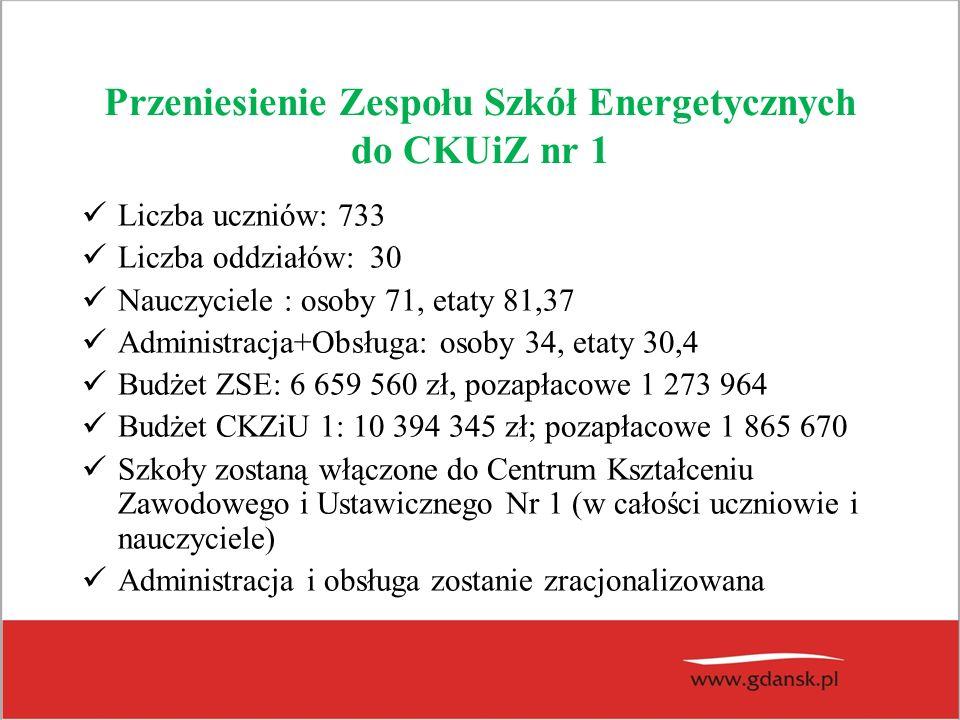 Przeniesienie Zespołu Szkół Energetycznych do CKUiZ nr 1 Liczba uczniów: 733 Liczba oddziałów:30 Nauczyciele : osoby 71, etaty 81,37 Administracja+Obs