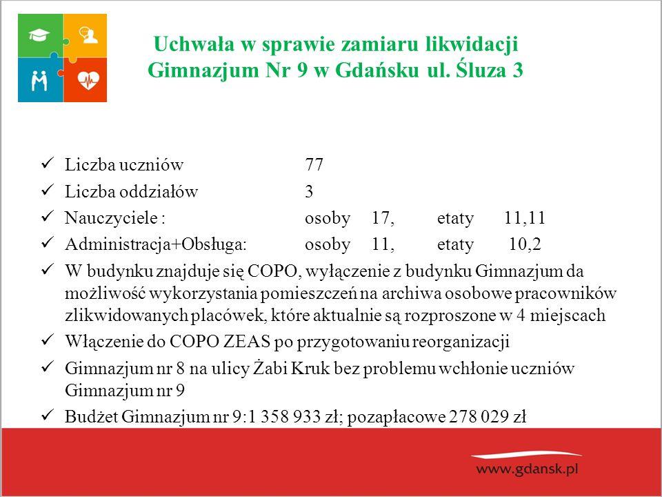 Uchwała w sprawie zamiaru likwidacji Gimnazjum Nr 9 w Gdańsku ul. Śluza 3 Liczba uczniów77 Liczba oddziałów3 Nauczyciele : osoby 17,etaty11,11 Adminis