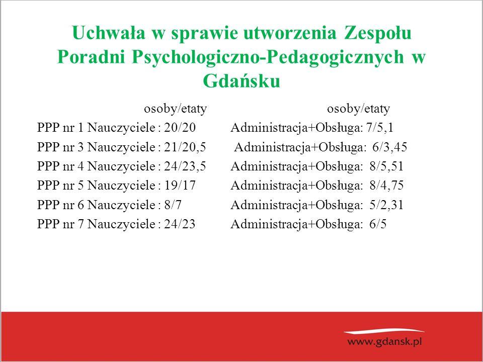 Uchwała w sprawie utworzenia Zespołu Poradni Psychologiczno-Pedagogicznych w Gdańsku osoby/etatyosoby/etaty PPP nr 1 Nauczyciele : 20/20 Administracja