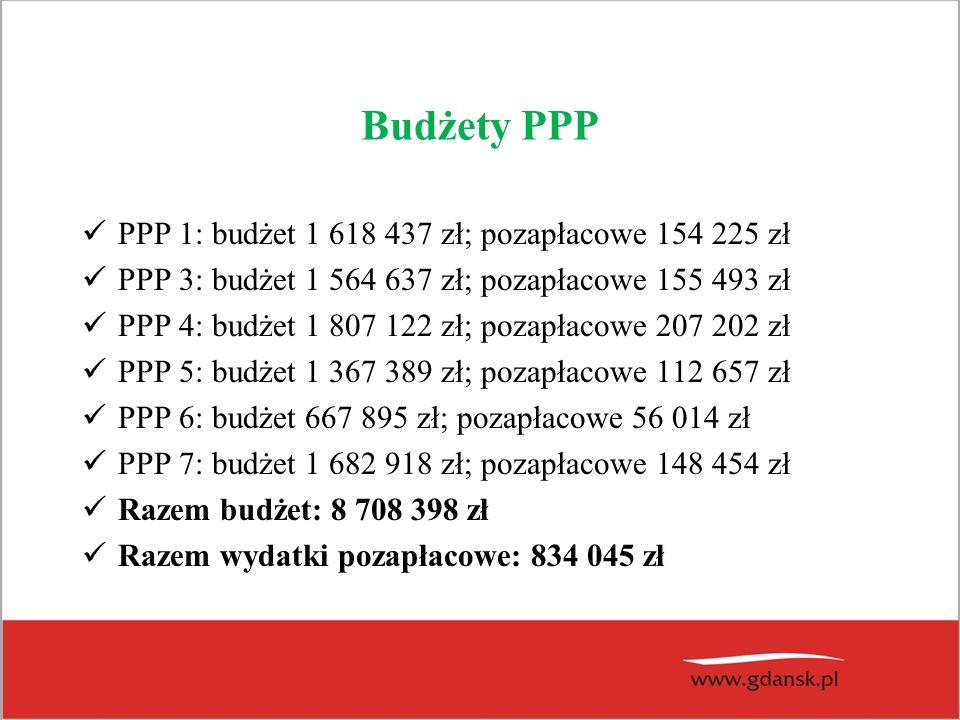 Budżety PPP PPP 1: budżet 1 618 437 zł; pozapłacowe 154 225 zł PPP 3: budżet 1 564 637 zł; pozapłacowe 155 493 zł PPP 4: budżet 1 807 122 zł; pozapłac
