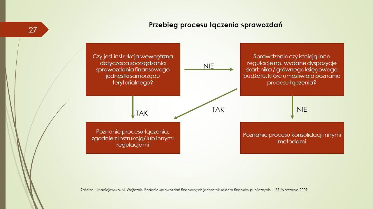 Przebieg procesu łączenia sprawozdań 27 Czy jest instrukcja wewnętrzna dotycząca sporządzania sprawozdania finansowego jednostki samorządu terytorialnego.