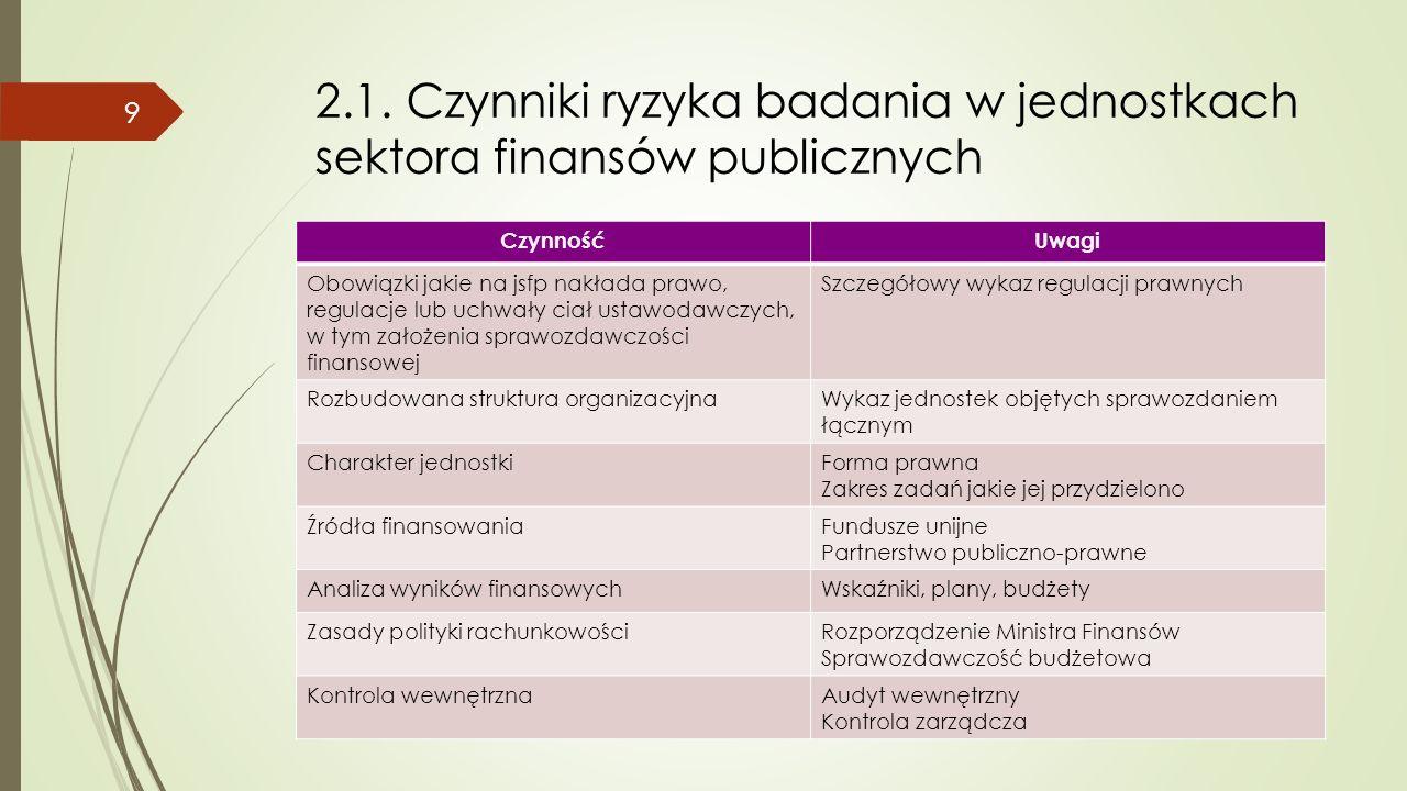 2.1. Czynniki ryzyka badania w jednostkach sektora finansów publicznych CzynnośćUwagi Obowiązki jakie na jsfp nakłada prawo, regulacje lub uchwały cia