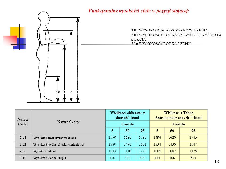 13 Funkcjonalne wysokości ciała w pozycji stojącej: 2.01 WYSOKOŚĆ PŁASZCZYZNY WIDZENIA 2.02 WYSOKOŚĆ ŚRODKA GŁÓWKI 2.06 WYSOKOŚĆ ŁOKCIA 2.10 WYSOKOŚĆ ŚRODKA RZEPKI Numer Cechy Nazwa Cechy Wielkości obliczone z danych* [mm] Wielkości z Tablic Antropometrycznych** [mm] Centyle 5509555095 2.01 Wysokość płaszczyzny widzenia 155016801780149416201745 2.02 Wysokość środka główki ramieniowej 138014901601133414361547 2.06 Wysokość łokcia 103311101220100510821179 2.10 Wysokość środka rzepki 470530600454506574