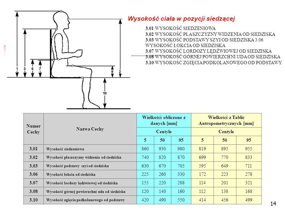 14 Wysokość ciała w pozycji siedzącej 3.01 WYSOKOŚĆ SIEDZENIOWA 3.02 WYSOKOŚĆ PŁASZCZYZNY WIDZENIA OD SIEDZISKA 3.03 WYSOKOŚĆ PODSTAWY SZYI OD SIEDZISKA 3.06 WYSOKOŚĆ ŁOKCIA OD SIEDZISKA 3.07 WYSOKOŚĆ LORDOZY LĘDŹWIOWEJ OD SIEDZISKA 3.08 WYSOKOŚĆ GÓRNEJ POWIERZCHNI UDA OD SIEDZISKA 3.10 WYSOKOŚĆ ZGIĘCIA PODKOLANOWEGO OD PODSTAWY Numer Cechy Nazwa Cechy Wielkości obliczone z danych [mm] Wielkości z Tablic Antropometrycznych [mm] Centyle 5509555095 3.01 Wysokość siedzeniowa 860930980819895955 3.02 Wysokość płaszczyzny widzenia od siedziska 740820870699770833 3.03 Wysokość podstawy szyi od siedziska 630670705595649711 3.06 Wysokość łokcia od siedziska 225260330172223278 3.07 Wysokość lordozy lędźwiowej od siedziska 155220288114201321 3.08 Wysokość górnej powierzchni uda od siedziska 120140160112138168 3.10 Wysokość zgięcia podkolanowego od podstawy 420490550414456499
