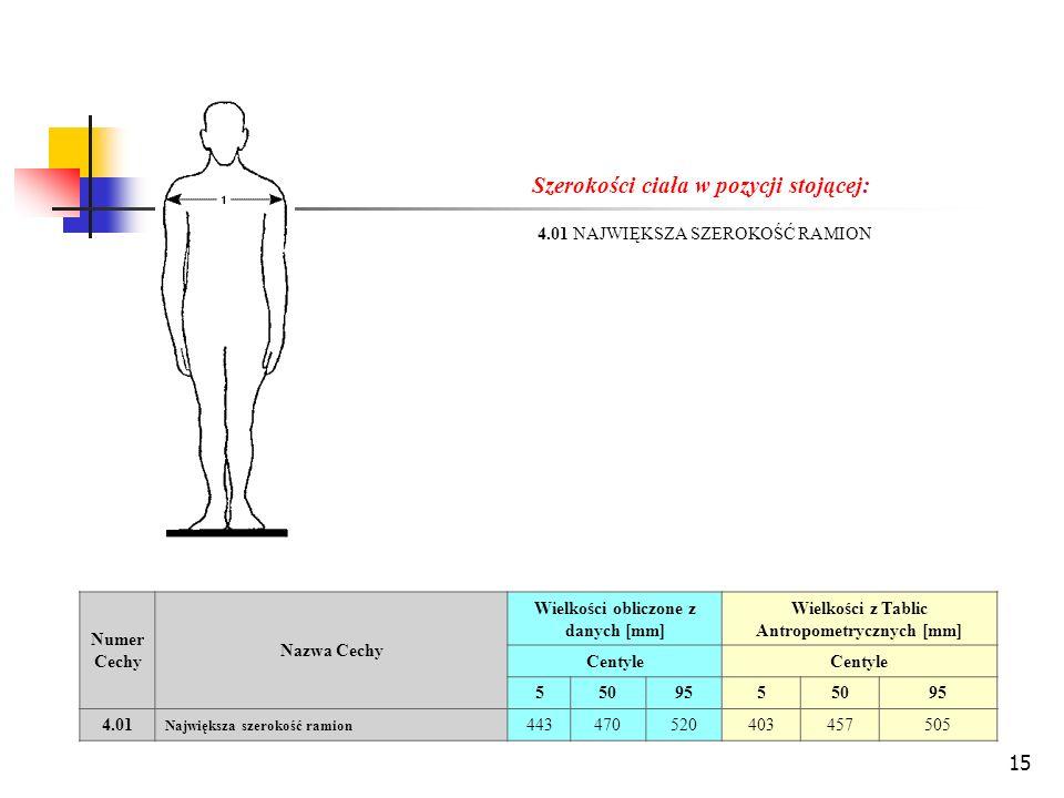 15 Szerokości ciała w pozycji stojącej: 4.01 NAJWIĘKSZA SZEROKOŚĆ RAMION Numer Cechy Nazwa Cechy Wielkości obliczone z danych [mm] Wielkości z Tablic Antropometrycznych [mm] Centyle 5509555095 4.01 Największa szerokość ramion 443470520403457505