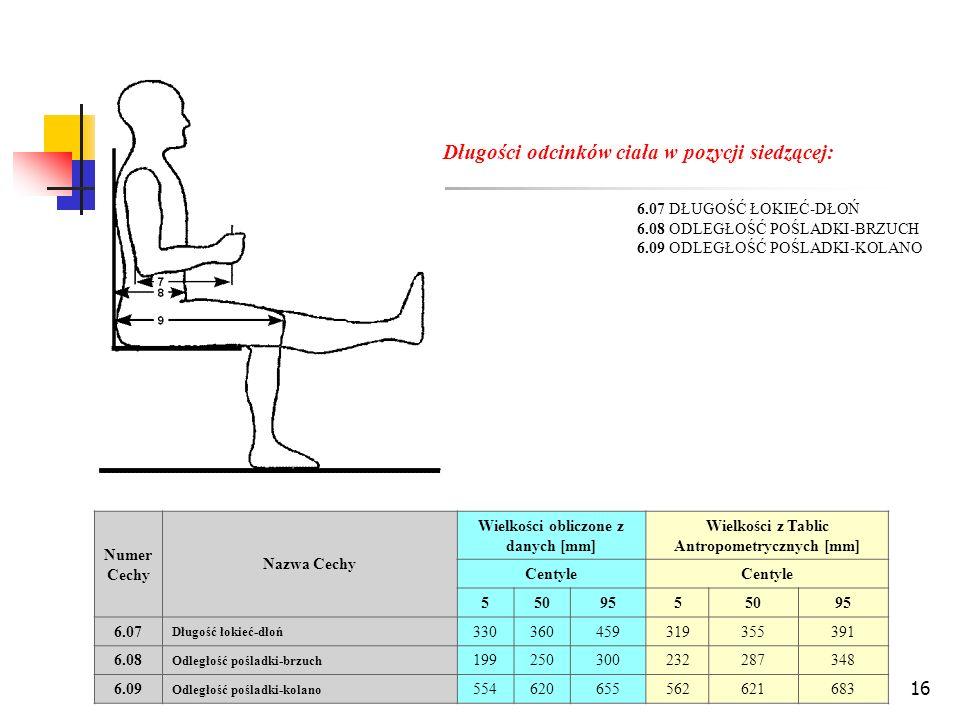 16 Długości odcinków ciała w pozycji siedzącej: 6.07 DŁUGOŚĆ ŁOKIEĆ-DŁOŃ 6.08 ODLEGŁOŚĆ POŚLADKI-BRZUCH 6.09 ODLEGŁOŚĆ POŚLADKI-KOLANO Numer Cechy Nazwa Cechy Wielkości obliczone z danych [mm] Wielkości z Tablic Antropometrycznych [mm] Centyle 5509555095 6.07 Długość łokieć-dłoń 330360459319355391 6.08 Odległość pośladki-brzuch 199250300232287348 6.09 Odległość pośladki-kolano 554620655562621683