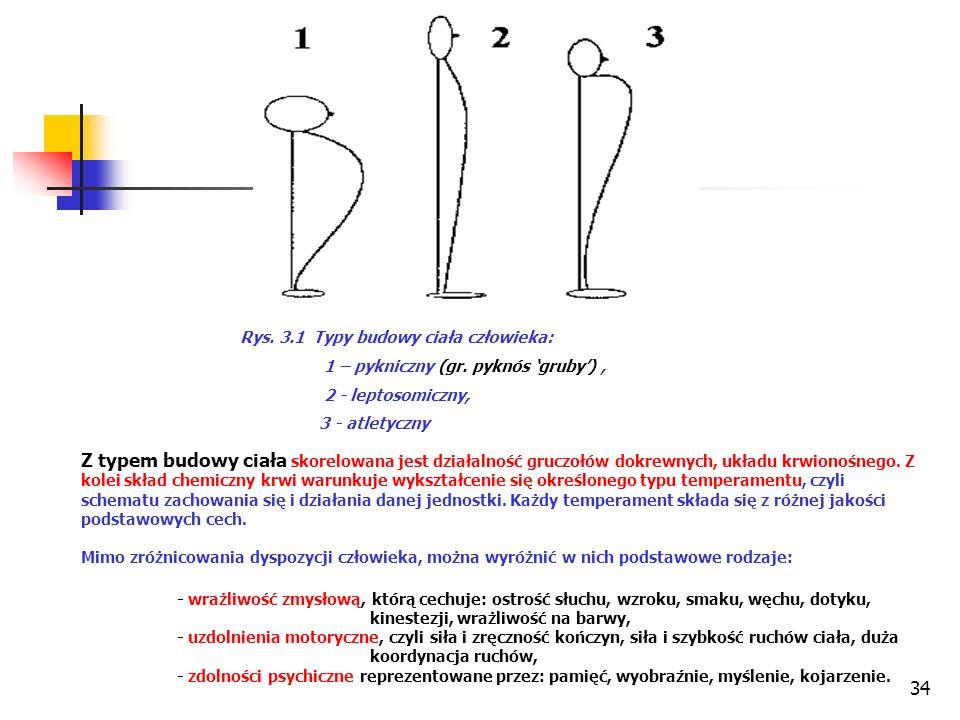 34 Rys. 3.1 Typy budowy ciała człowieka: 1 – pykniczny (gr.