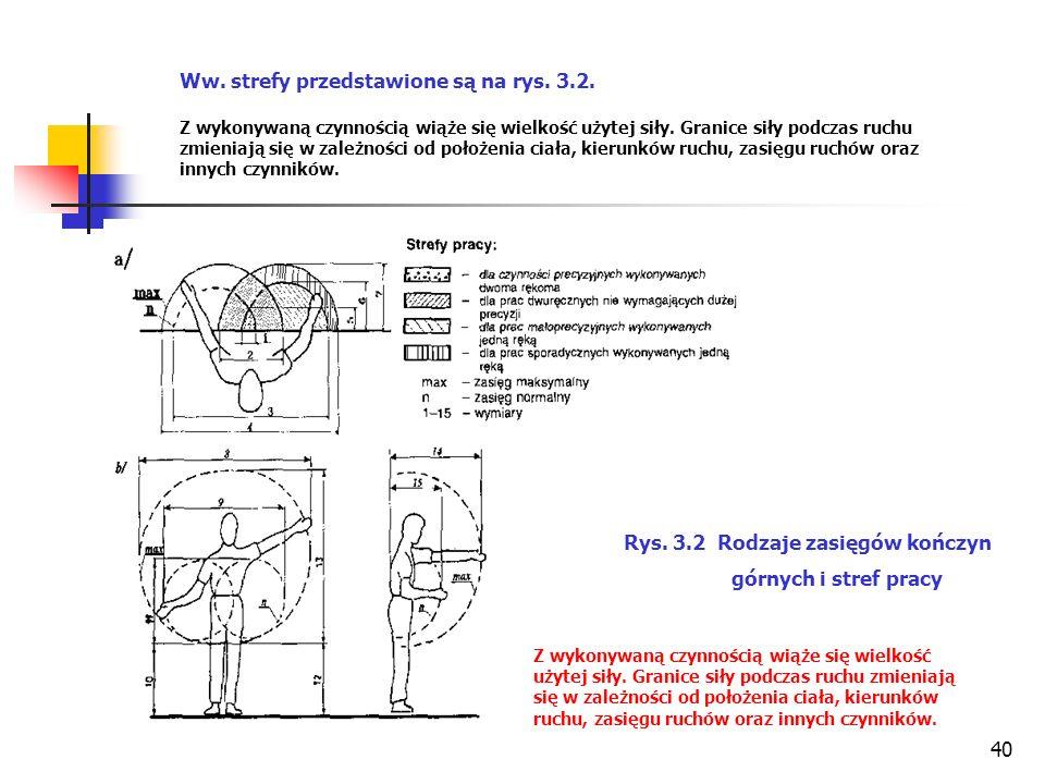 40 Ww. strefy przedstawione są na rys. 3.2.