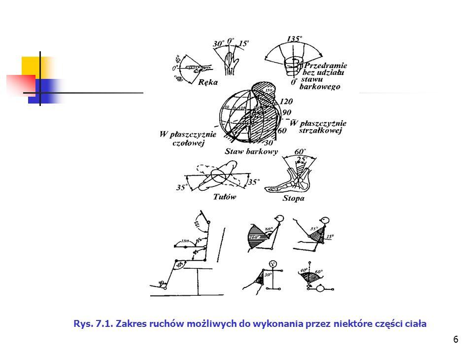 6 Rys. 7.1. Zakres ruchów możliwych do wykonania przez niektóre części ciała