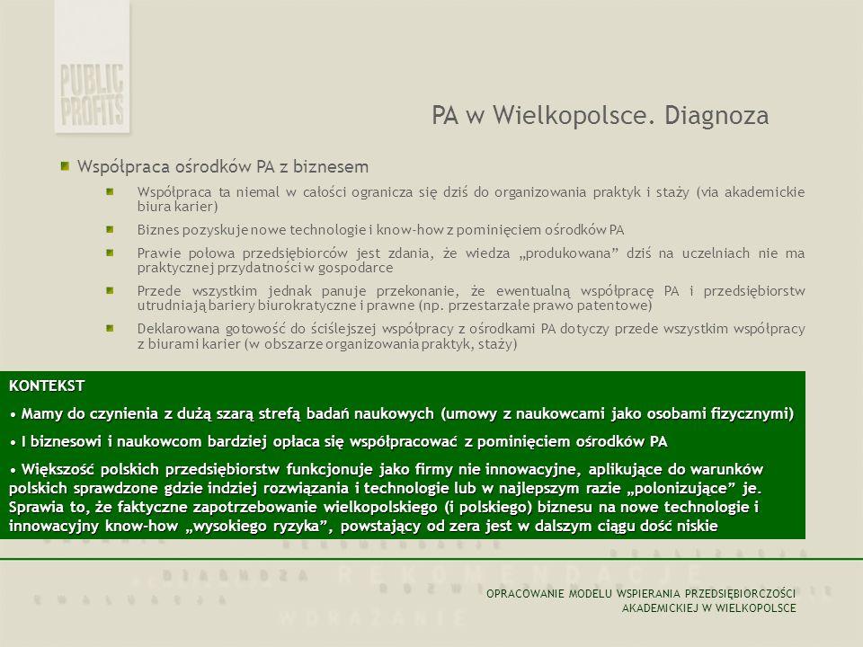 Współpraca ośrodków PA z biznesem Współpraca ta niemal w całości ogranicza się dziś do organizowania praktyk i staży (via akademickie biura karier) Bi