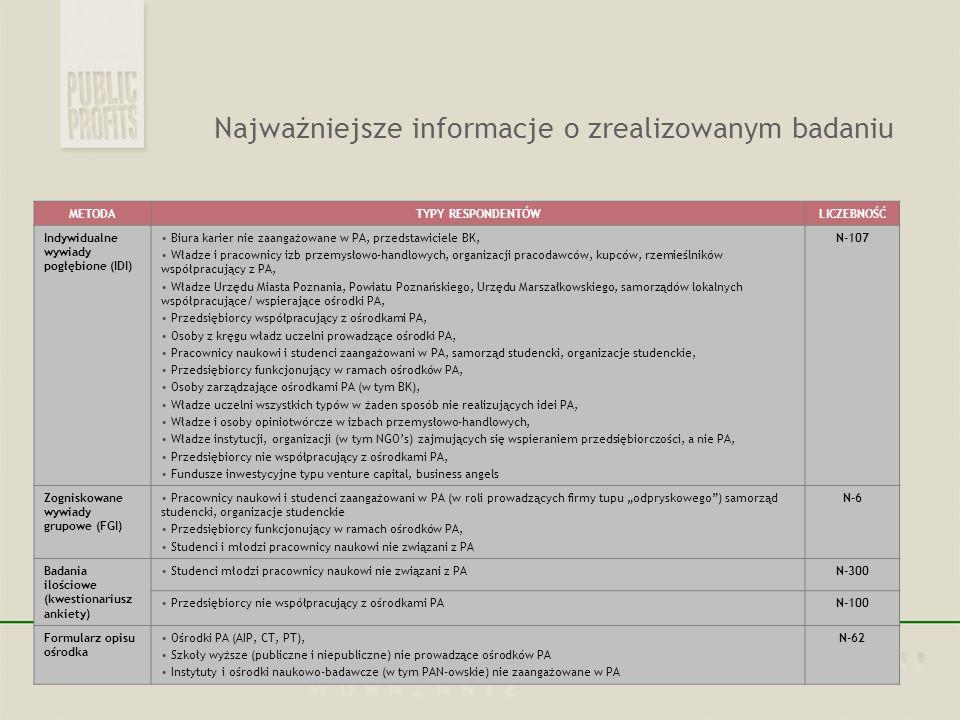 Ośrodki PA w Wielkopolsce – obraz statystyczny Prezentacja wybranych wyników badania TYP OŚRODKA PA LICZBA OŚRODKÓW PA LOKALIZACJA Centrum Transferu Technologii5Poznań Centrum Zaawansowanych Technologii3Poznań Inkubator Przedsiębiorczości5 Poznań, Kalisz, Ostrzeszów Inkubator Technologiczny2Poznań, Kalisz Park Naukowo-Technologiczny2Poznań Akademicki Inkubator Przedsiębiorczości3Poznań Biuro Karier20Wielkopolska OPRACOWANIE MODELU WSPIERANIA PRZEDSIĘBIORCZOŚCI AKADEMICKIEJ W WIELKOPOLSCE