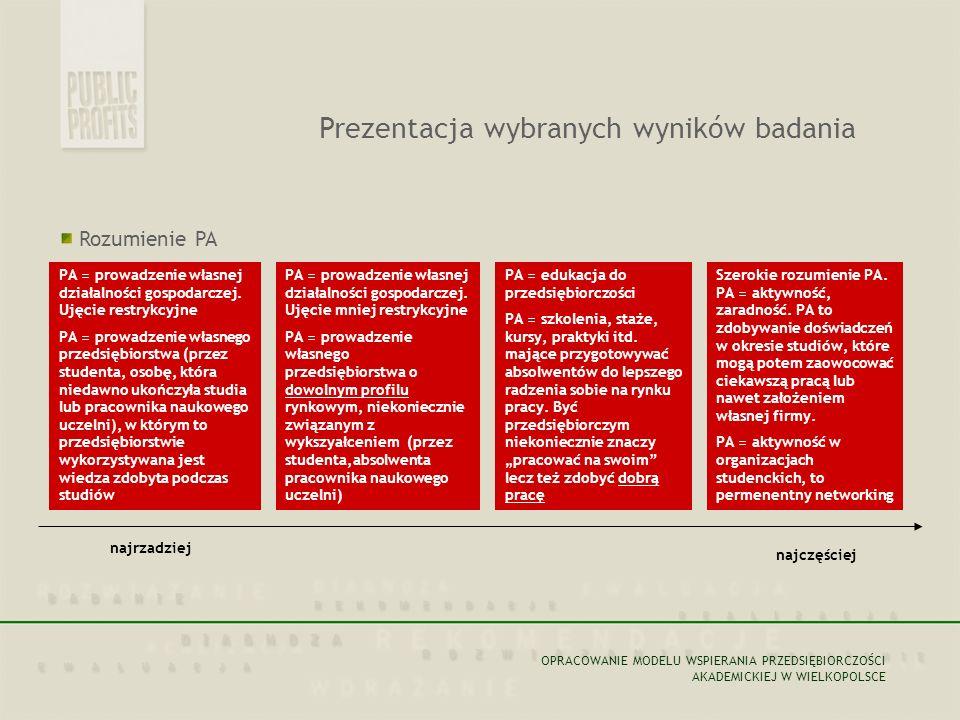 Rozumienie PA Prezentacja wybranych wyników badania PA = prowadzenie własnej działalności gospodarczej.