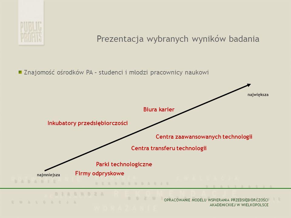 Znajomość ośrodków PA – studenci i młodzi pracownicy naukowi największa najmniejsza Biura karier Inkubatory przedsiębiorczości Centra transferu technologii Parki technologiczne Firmy odpryskowe Centra zaawansowanych technologii OPRACOWANIE MODELU WSPIERANIA PRZEDSIĘBIORCZOŚCI AKADEMICKIEJ W WIELKOPOLSCE Prezentacja wybranych wyników badania