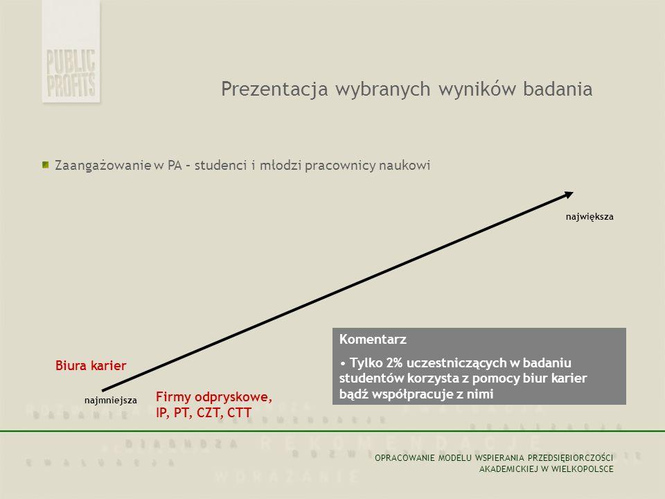 Zaangażowanie w PA – studenci i młodzi pracownicy naukowi największa najmniejsza Biura karier Firmy odpryskowe, IP, PT, CZT, CTT Komentarz Tylko 2% uc