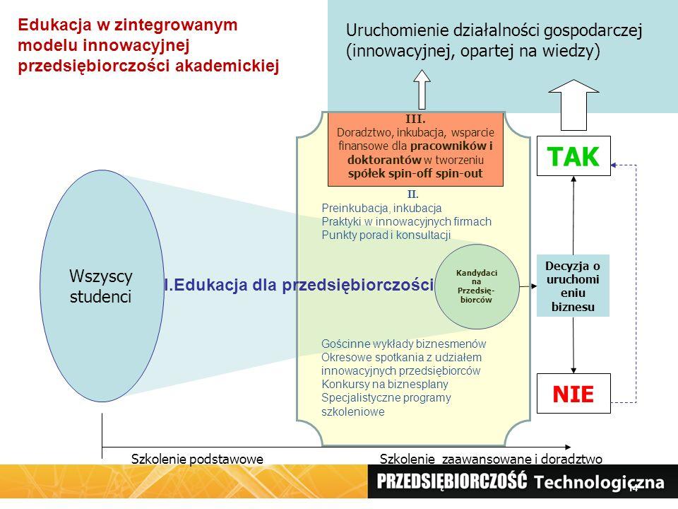 14 Decyzja o uruchomi eniu biznesu TAK NIE III. Doradztwo, inkubacja, wsparcie finansowe dla pracowników i doktorantów w tworzeniu spółek spin-off spi