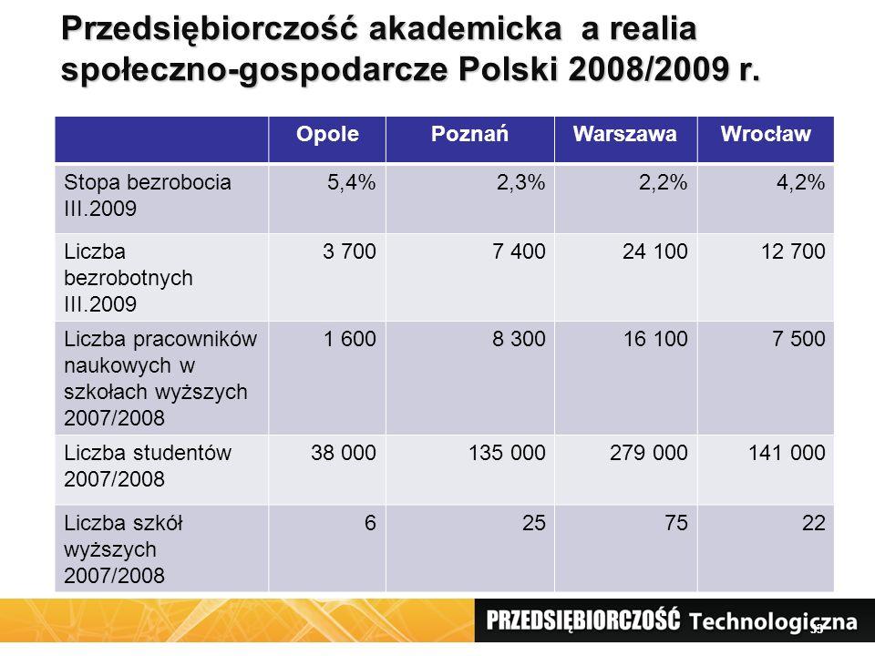 33 Przedsiębiorczość akademicka a realia społeczno-gospodarcze Polski 2008/2009 r.